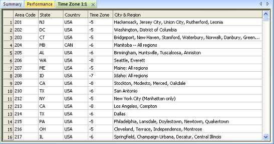 The above area code to time zone table is included in the software