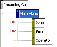 ivr development, ivr design, ivr diagram