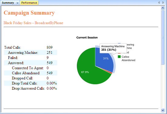 Call Center Summary Report Call Center Supervisor